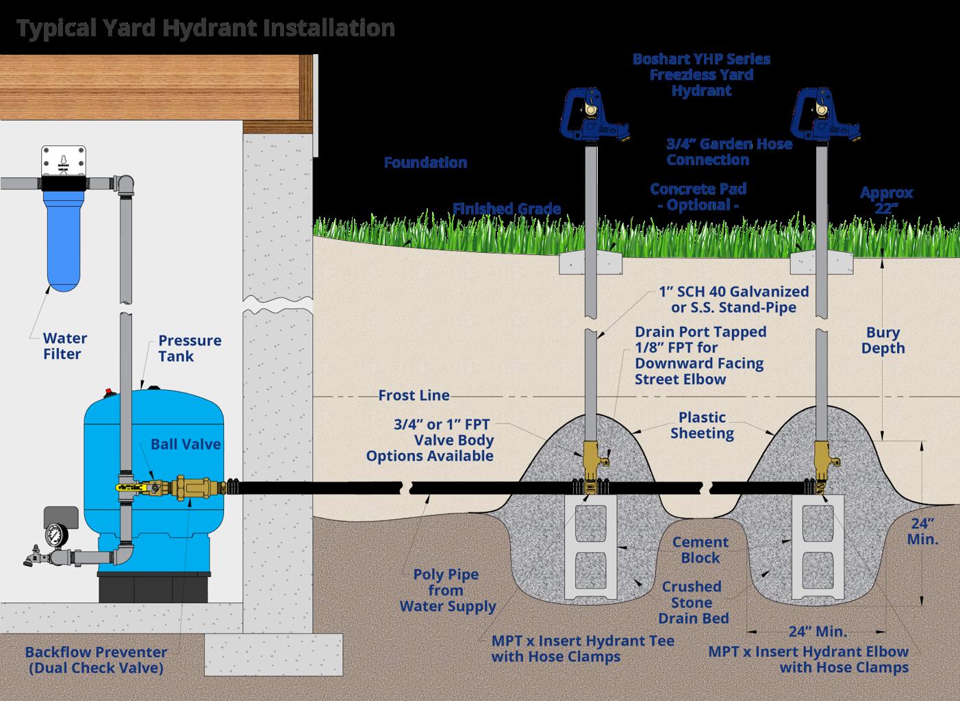 Boshart Yard Hydrant Rural Residential Install