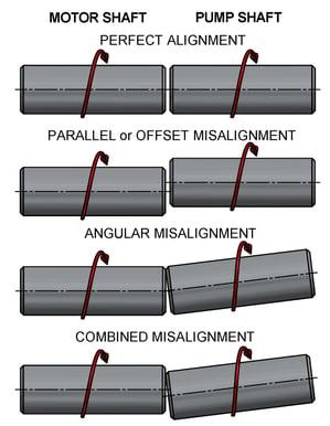 Shaft Alignment Illustration