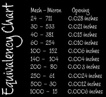 equivalency-chart
